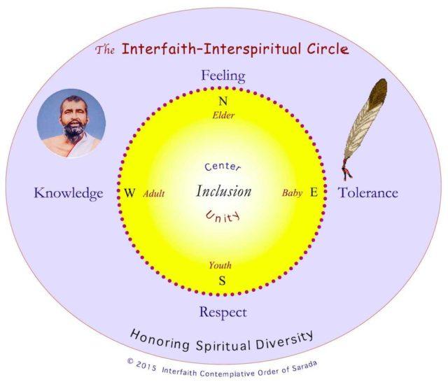The Interfaith – Interspiritual Circle